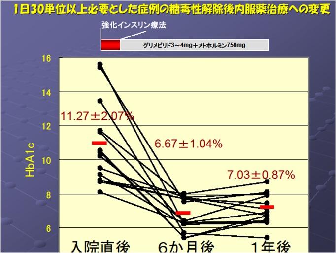 図4 短期強化インスリン療法による糖毒性解除後の内服薬治療成績