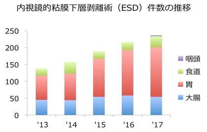 ESD件数の推移