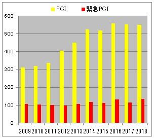 図3 PCI