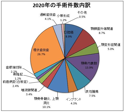 2020年の手術件数内訳