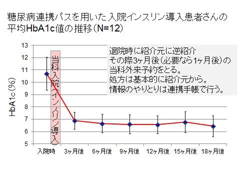 糖尿病連携パスを用いた入院インスリン導入患者さんの平均HbA1c値の推移