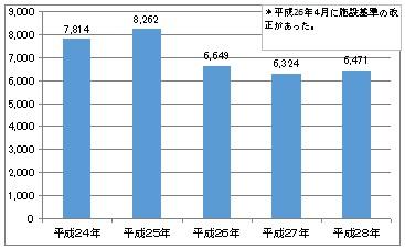 外来化学療法室の利用件数(年別)