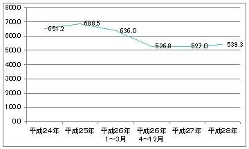外来化学療法室の月平均利用数